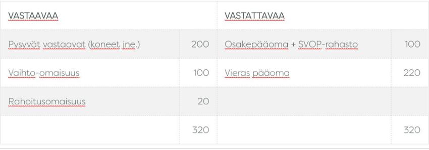 Taulukko2_jakaminen_850